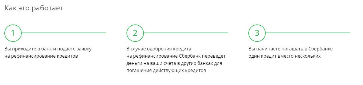 План действий для оформления рефинансирования на примере Сбербанка