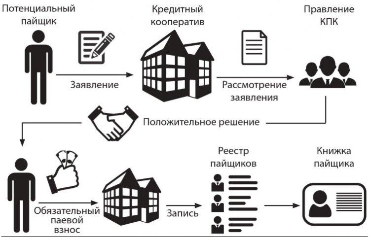 Схема вступления в кредитный кооператив