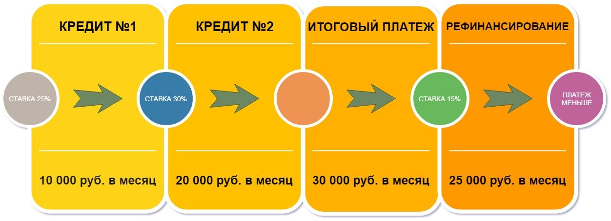 Пример уменьшения платежа рефинансированием