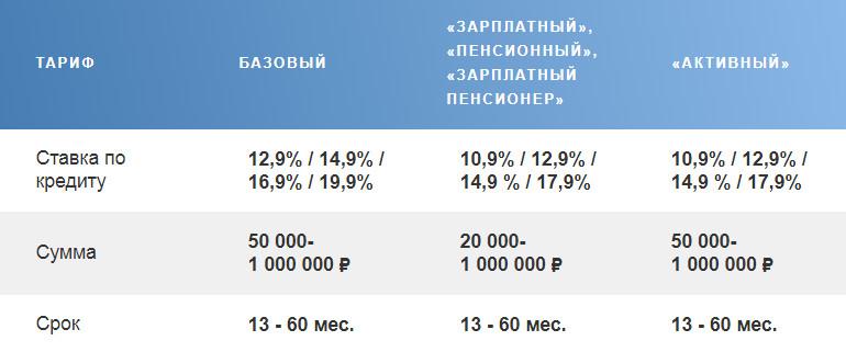 Процентные ставки на рефинансирование в Почта Банк